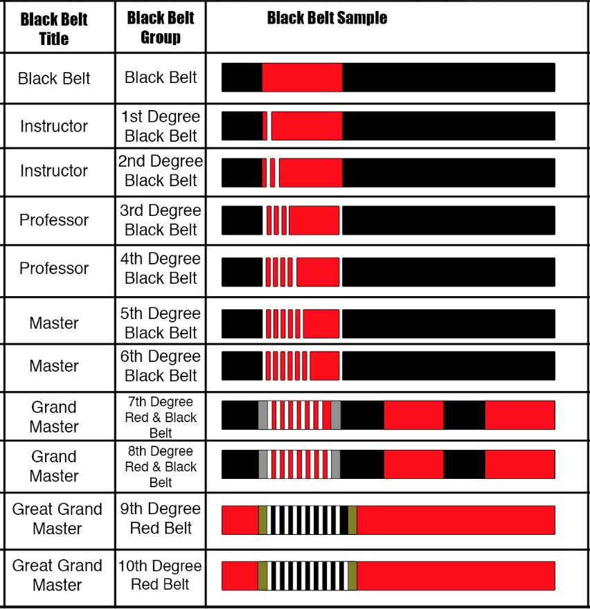 Belt Rank - Weissmuller Academy |American Kenpo Belt Ranking